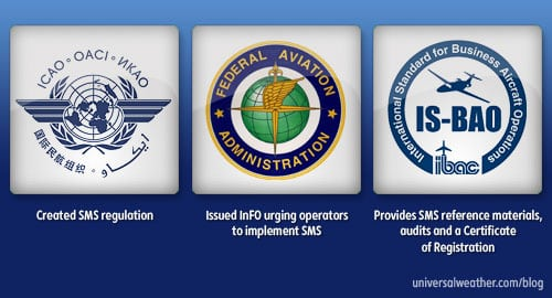 Safety Management System (SMS) Programs for Business Aviation