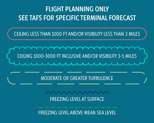 Aviation Weather: Intro to SIGWX Charts