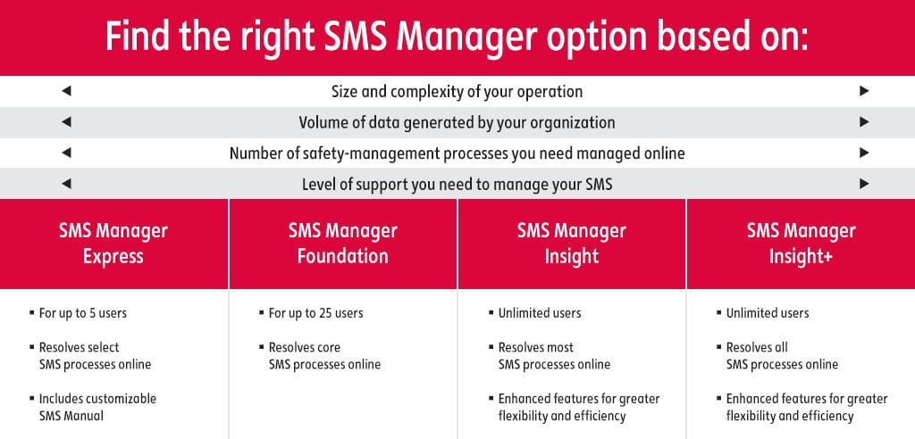 find-the-right-sms-manager